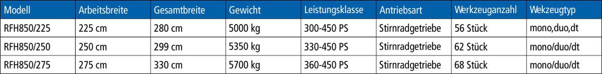 Rodungsfräse-rfh-850-infos