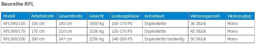 Rodungsfräse RFL 510 Datenvergleich